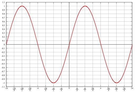 graphs of trigonometric functions math worksheet. Black Bedroom Furniture Sets. Home Design Ideas